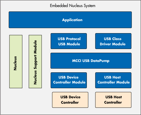 Block diagram of using DataPump in an embedded system with Nucleus