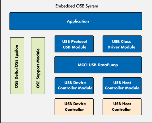 Block diagram of using DataPump in an embedded system with OSE