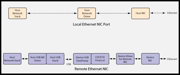 Download mcci port devices driver windows 7